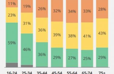 obesity stats – by age